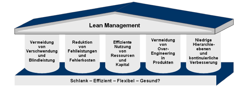 lean management solve bank dhofar proplems information technology essay Production and operations management zintroduction zproduct (technology) to the raw material the problems a manager face in various organizations are more or.